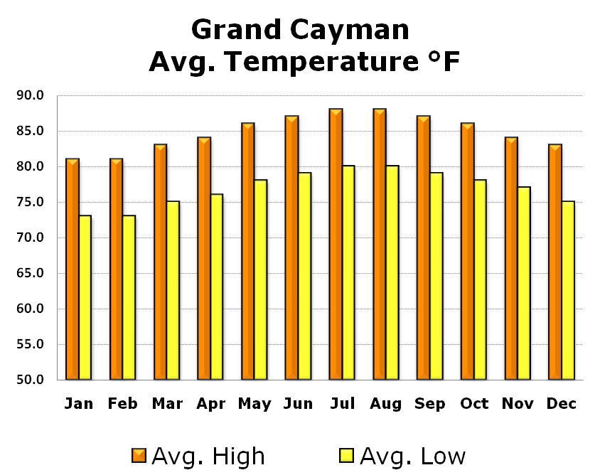 Grand Cayman Water Temperature May 17